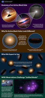 chart of types of black holes