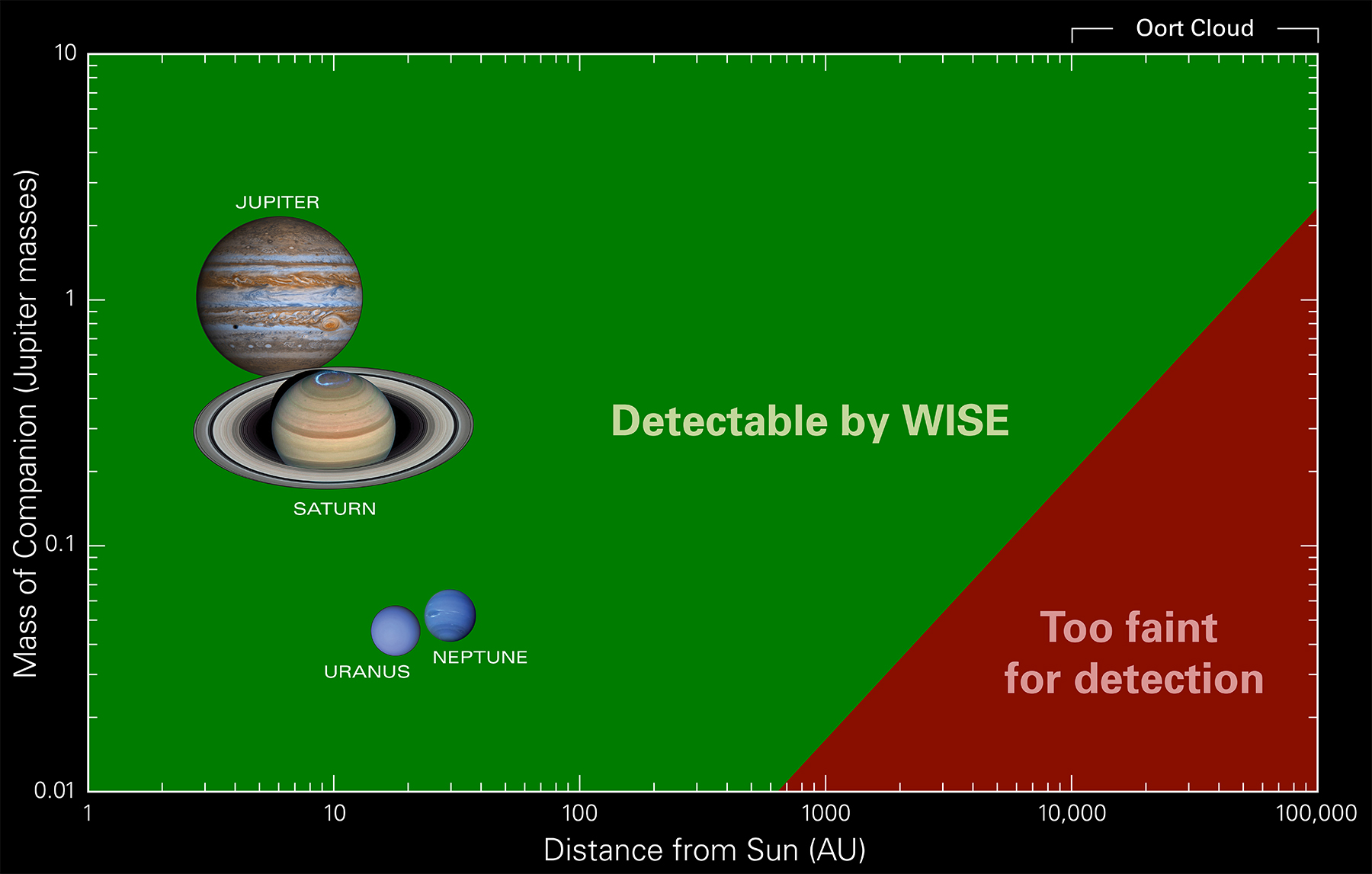 NASA's WISE Survey Finds Thousands of New Stars, But No Planet X